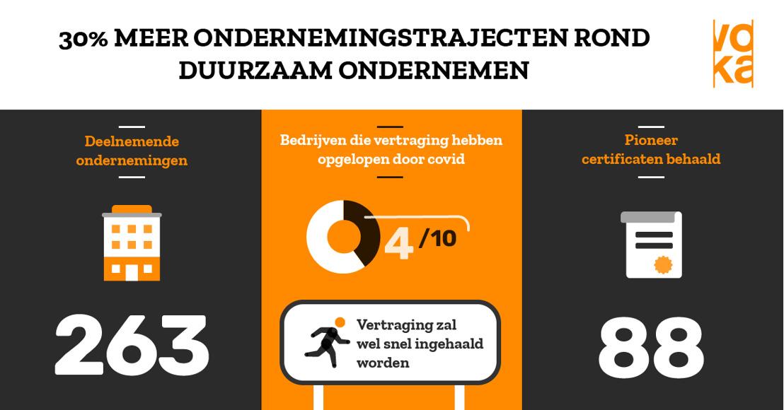 30% meer ondernemingstrajecten rond duurzaam ondernemen