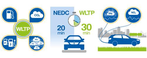 Alphabet integreert WLTP-waarden in alle nieuwe offertes van 2020 en wil zo haar klanten beter informeren en ondersteunen.