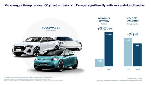 E-campagne slaat aan: Volkswagen-groep verlaagt CO2-vlootgemiddelde in de EU aanzienlijk - streefwaarde van de CO2-pool met andere fabrikanten wordt net niet gehaald met ongeveer 0,5 g/km