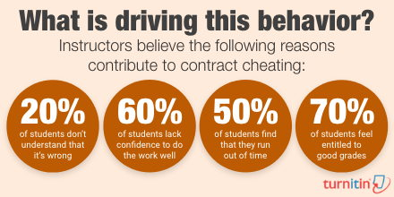 Twitter Infographic: What is driving contract cheating