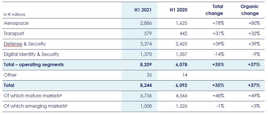 H1 2021 order intake