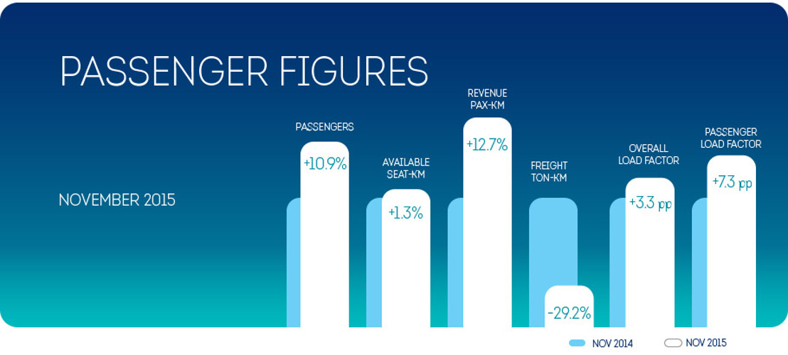 Further growth in November for Brussels Airlines (+10.9%)