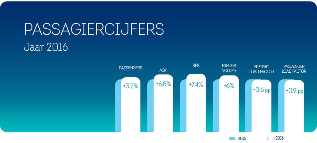 Brussels Airlines verwelkomde 3,2% meer passagiers in 2016