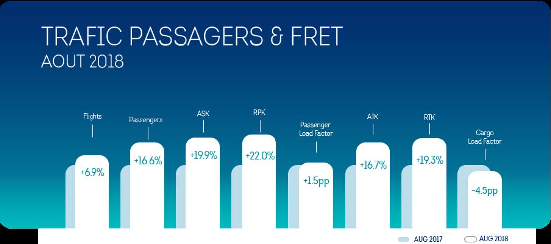 Brussels Airlines enregistre une croissance de 16,6% du nombre de ses passagers au mois d'août.