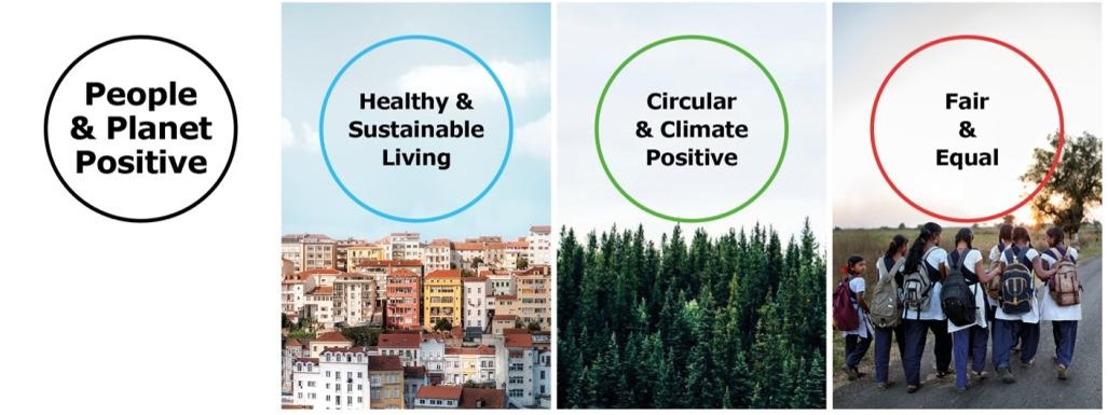 IKEA publie son rapport de développement durable pour l'exercice 2018