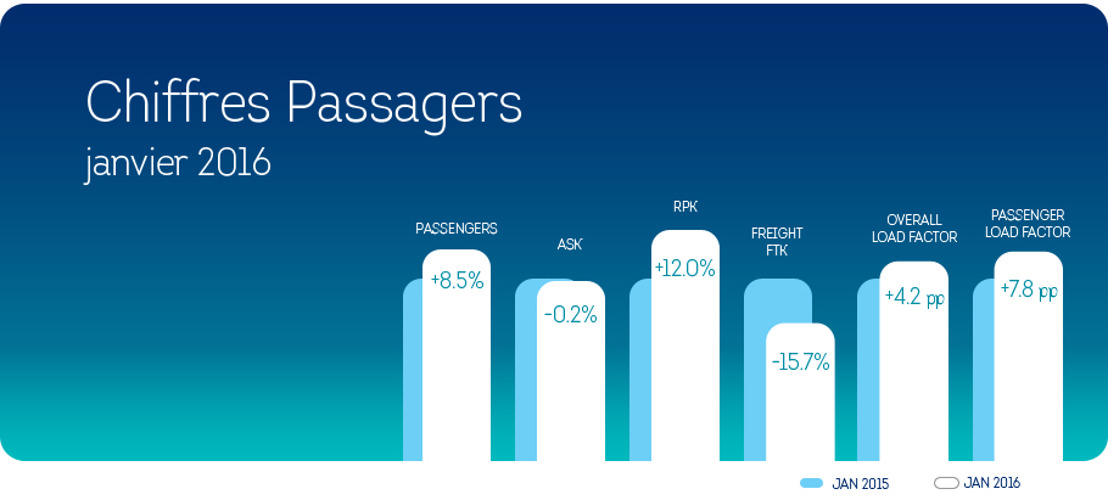 Forte croissance pour Brussels Airlines en janvier