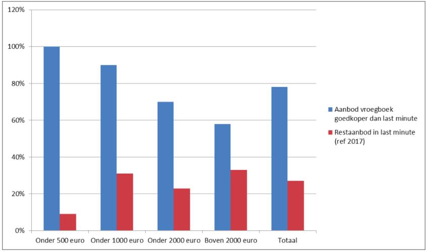 Vergelijking aanbod en vroegboekprijzen zomer 2018 in verhouding tot last minutes zomer 2017: focus Griekenland (pakketprijs per persoon)