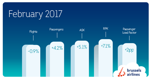 4.2% passenger growth in February for Brussels Airlines
