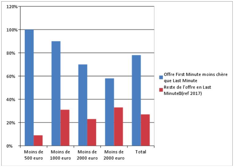 Comparaison de l'offre et des prix pendant la période First Minute de l'été 2018 <br/>par rapport aux Last Minutes pour l'été 2017 : focus sur la Grèce (prix forfait par personne).