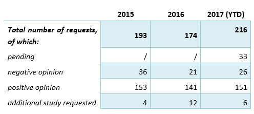 Total number of requests for wind turbines
