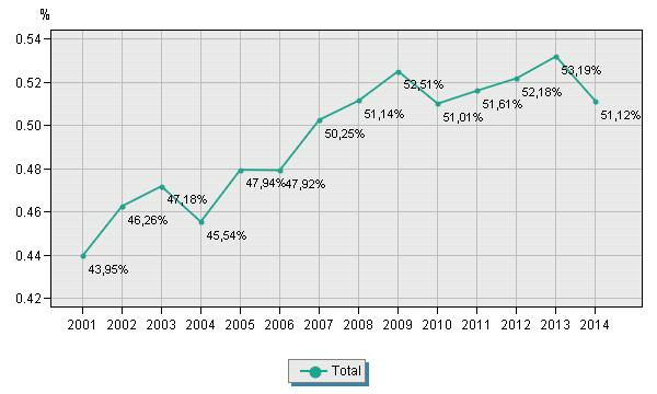 Pourcentage d'absents