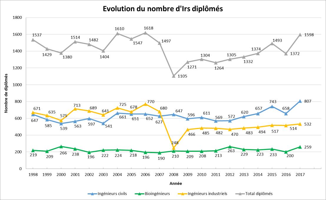 Graph. 2 : Évolution du nombre de diplômés