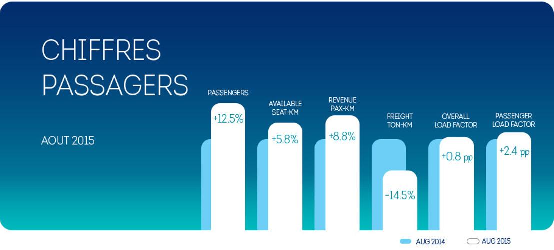 Brussels Airlines avec un taux d'occupation record au mois d'août