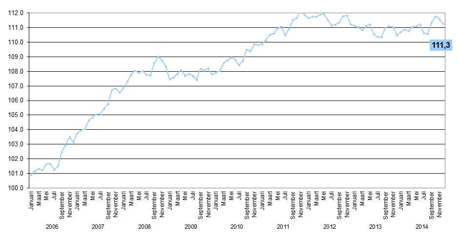 De KMO-jobindex bereikt 111,3 punten in december 2014 tegenover 110,5 punten in dezelfde periode vorig jaar. Deze index geeft het aantal meer tewerkgestelden (per honderd) weer ten opzichte van het aantal dat tewerkgesteld was in januari 2005 (=referentiepunt; index=100).