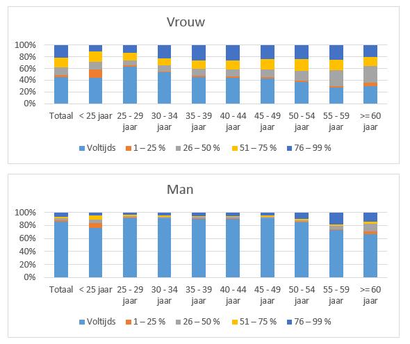 Grafiek 1: voltijds vs. deeltijds bij mannen en vrouwen in 2015, opgesplitst volgens leeftijdscategorie.