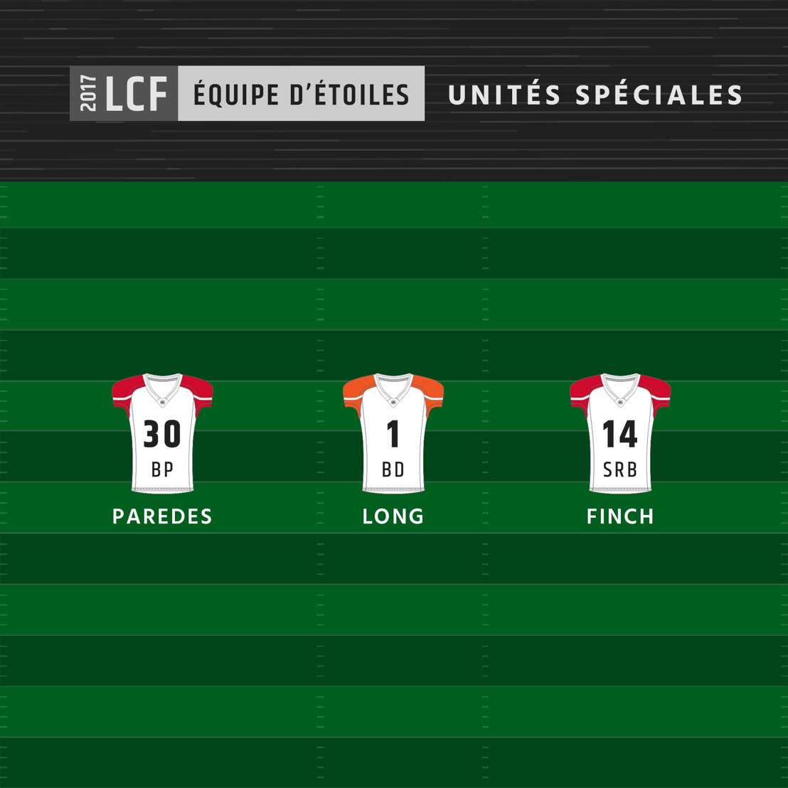 Équipe d'étoiles 2017 de la LCF - Unités spéciales