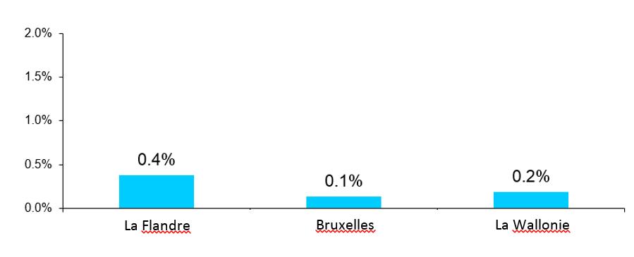 Differences structurelles entre les régions