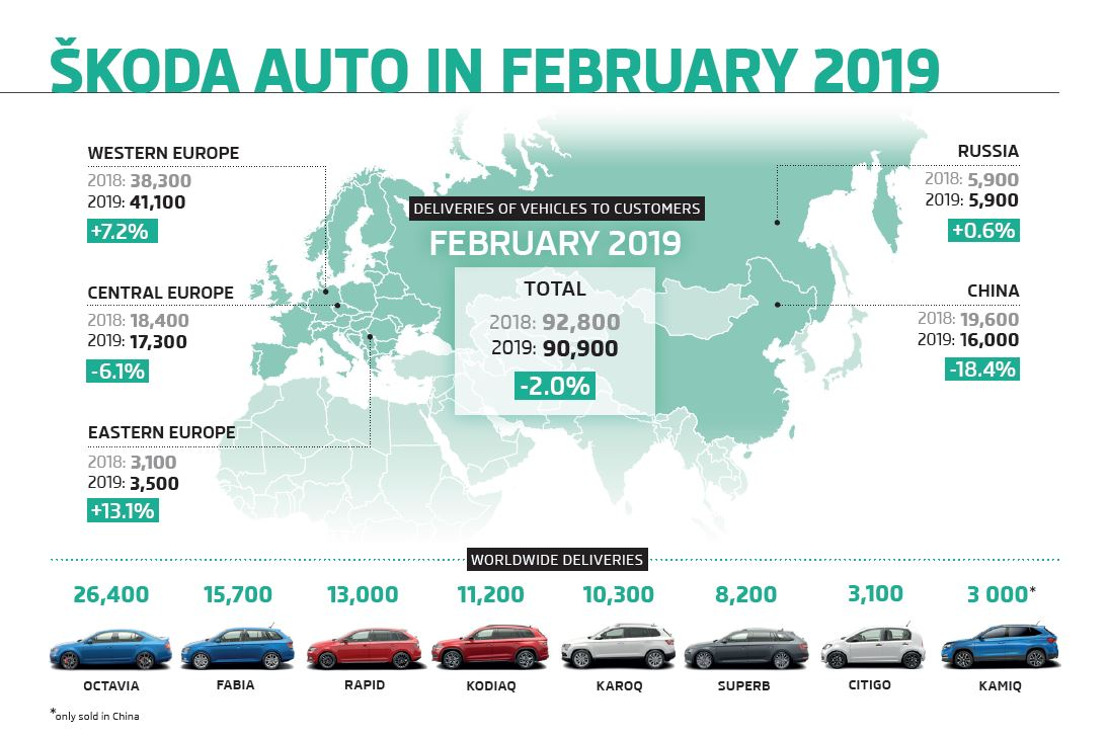 ŠKODA delivers 90,900 vehicles in February