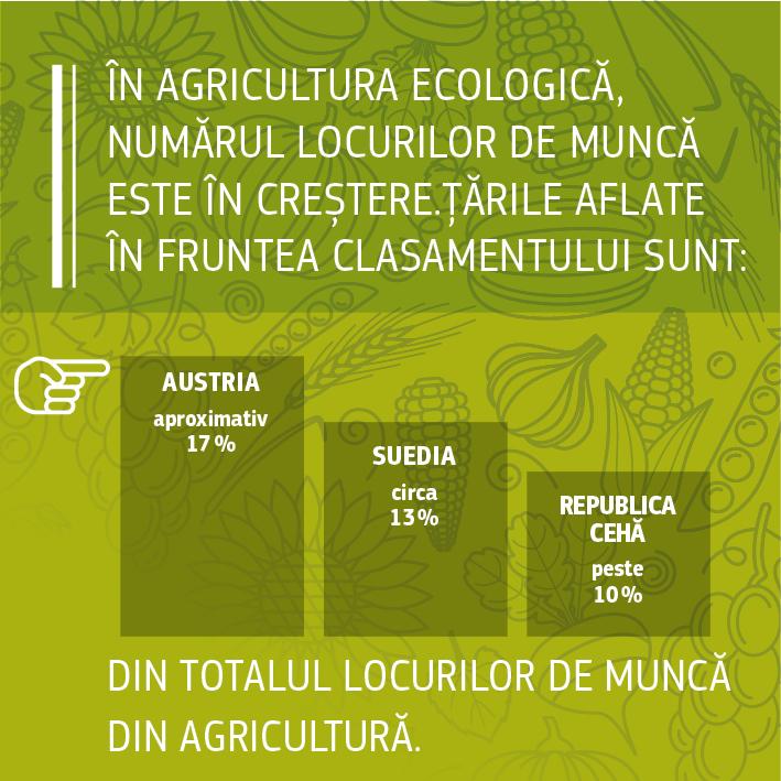Surse: Comisia Europeană 2016, Fapte și cifre privind agricultura ecologică în Uniunea Europeană: https://ec.europa.eu/agriculture/organic/sites/orgfarming/files/docs/pages/014_en.pdf. Comisia Europeană, 2017, Explicarea datelor Eurostat de către DG ENV.<br/>IFOAM/FIBL The World of Organic Agriculture. Statistics and Emerging Trends 2017 (Universul agriculturii ecologice. Statistici și tendințe emergente în 2017): https://shop.fibl.org/chen/mwdownloads/download/link/id/785/