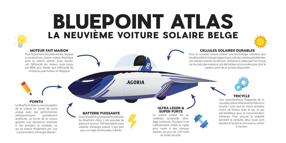 Infographique BluePoint Atlas