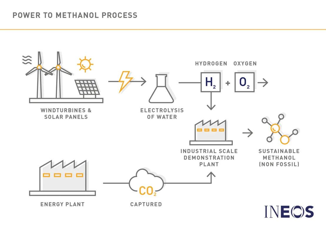 Vlaamse steun aan Power-to-Methanol om 8 000 ton CO2 te besparen