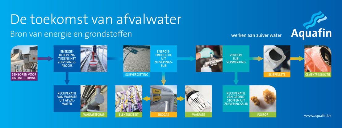De toekomst van afvalwater, bron van energie en gondstoffen