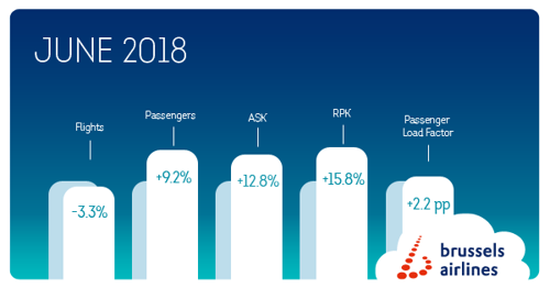 Brussels Airlines registered 9.2% passenger growth in June