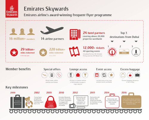 Emirates Skywards marks 16 years with over 16 million members