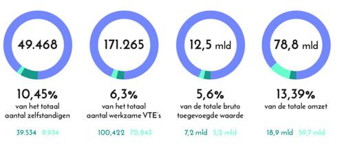 Meer dan 170.000 Vlamingen werken in de creatieve sector