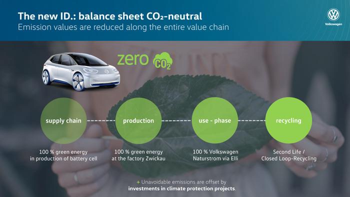 Volkswagen ID.1 : pionnière de la mobilité durable