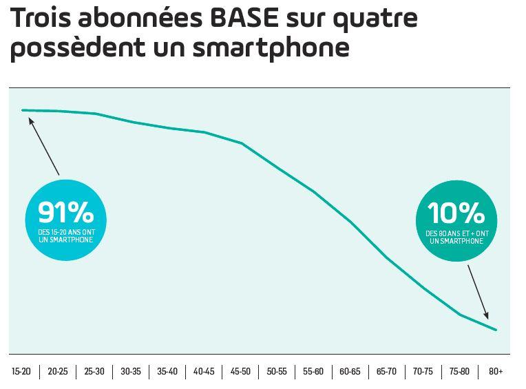 3 abonnées BASE sur 4 possèdent un smartphone