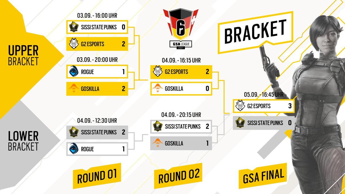 G2 Esports marschiert ohne Mapverlust zum 2. Titel in Folge.