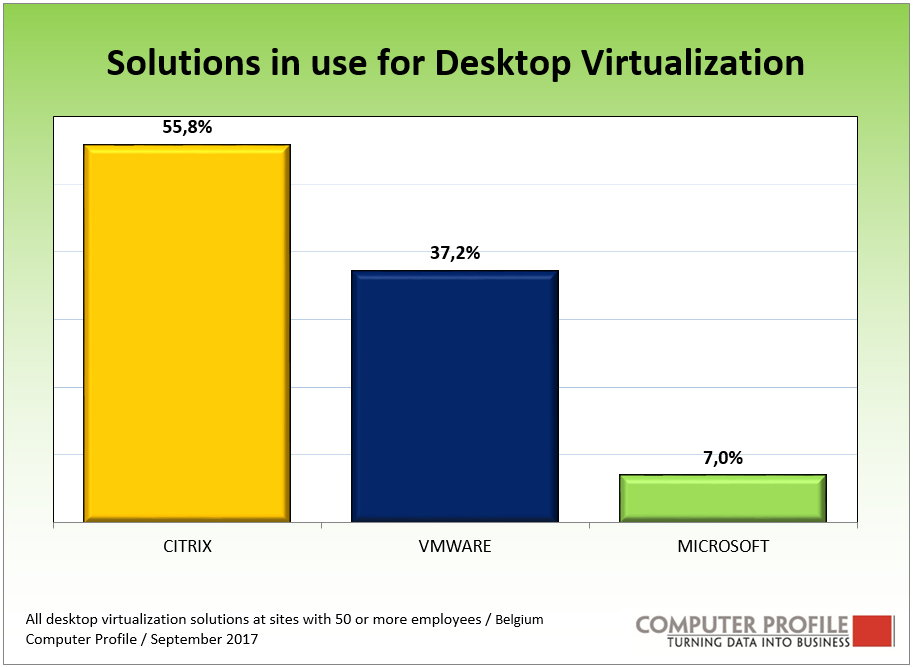 desktop virtualisation solutions Belgium