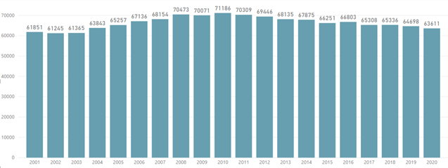 Evolutie geboorten in het Vlaams Gewest 2001-2020