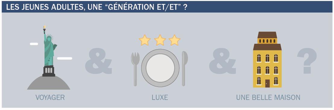 Ce que veulent les jeunes adultes : une belle maison, voyager et aller au restaurant