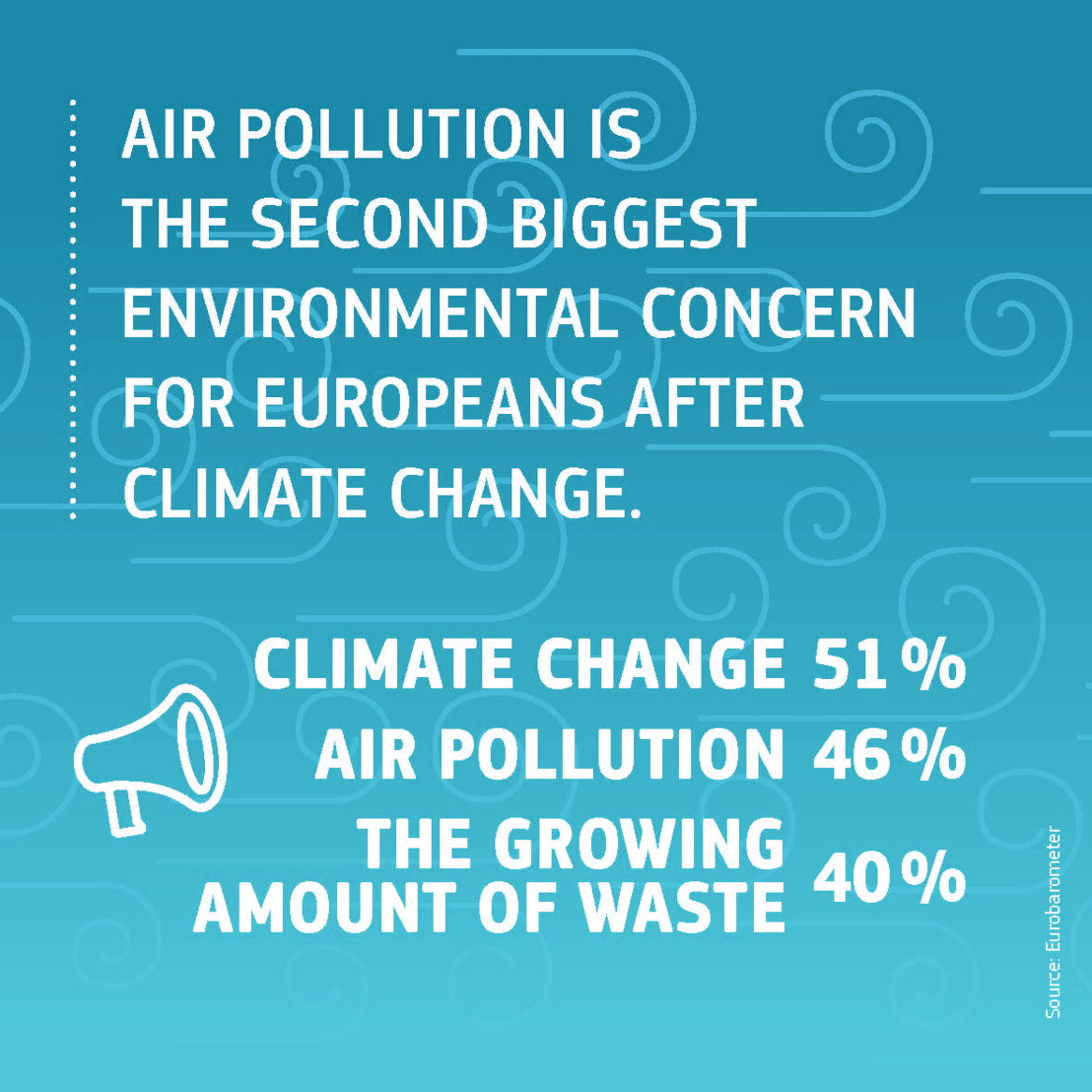 Air Pollution - Second Biggest Concern of EU Citizens