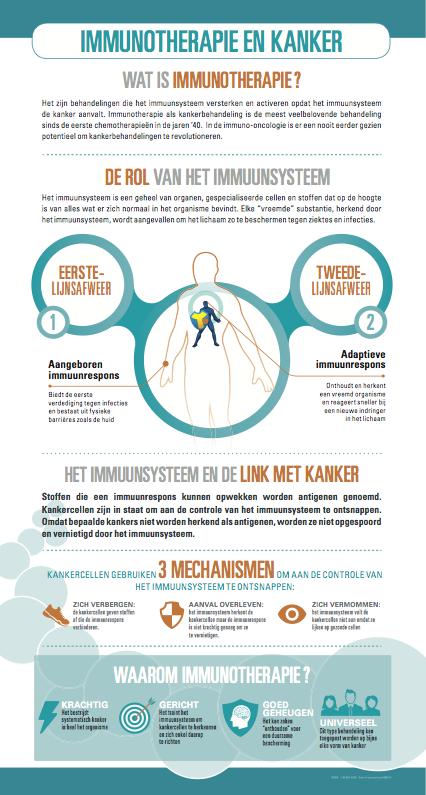 Infografie Immunotherapie en kanker