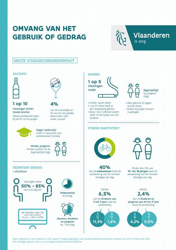 infografieken Gezondheidsconferentie