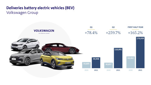 Volkswagen Group more than doubles deliveries of all-electric vehicles in first half year