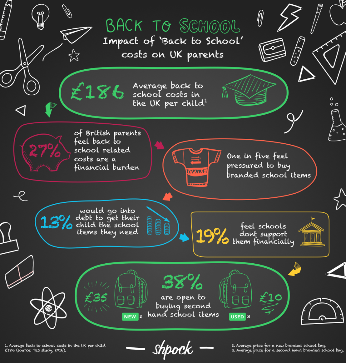Study: 'Back to school' costs are a burden for 27% of British parents