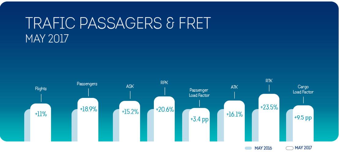 Brussels Airlines connaît une forte croissance au mois de mai