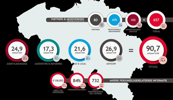 BDO België groeit met 21% door innovatie