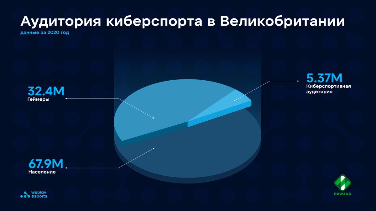 Количество жителей Великобритании, геймеров и представителей киберспортивной аудитории на основе данных аналитической компании Newzoo. Изображение: WePlay Esports