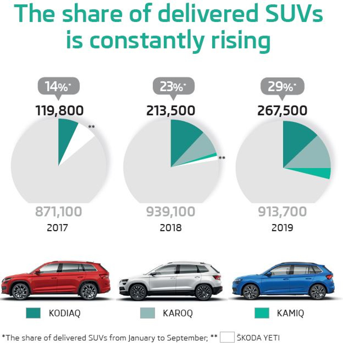 ŠKODA AUTO increases sales revenue and operating profit in first nine months of 2019