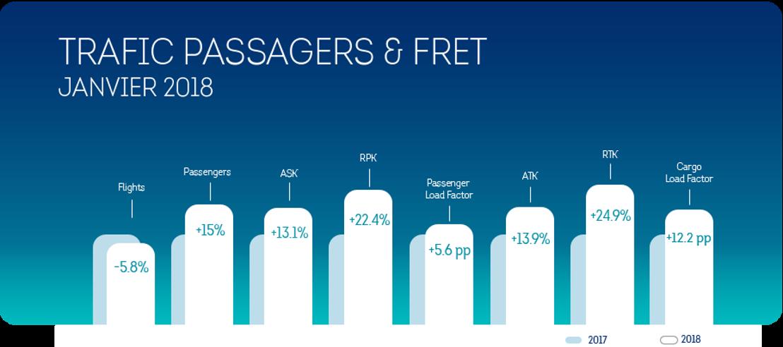 Brussels Airlines commence l'année avec une croissance de 15% du nombre de ses passagers.