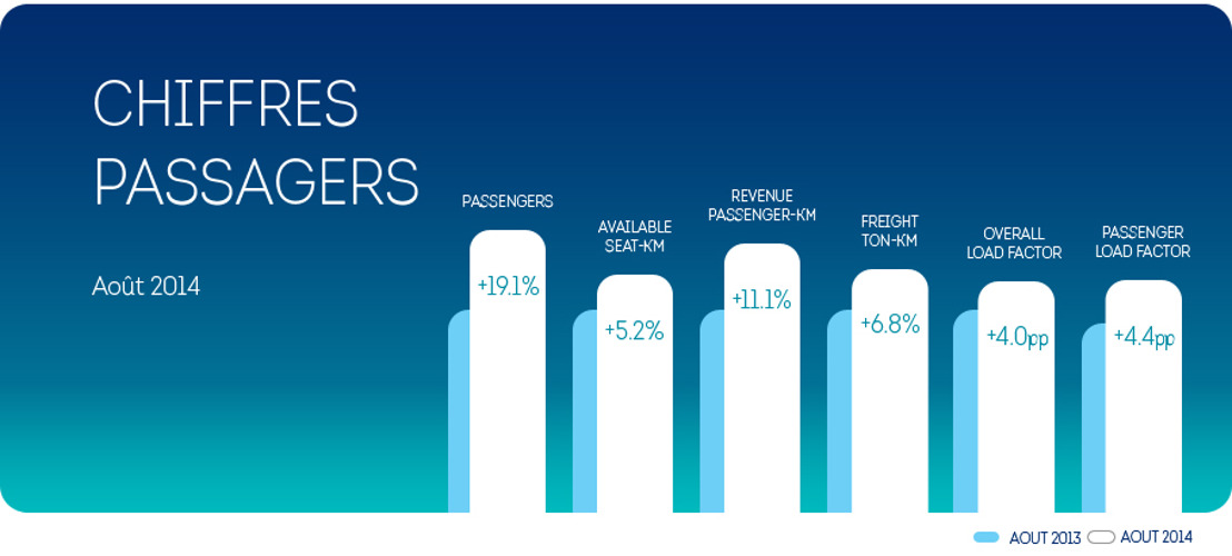 Brussels Airlines : +19,1% de passagers en août