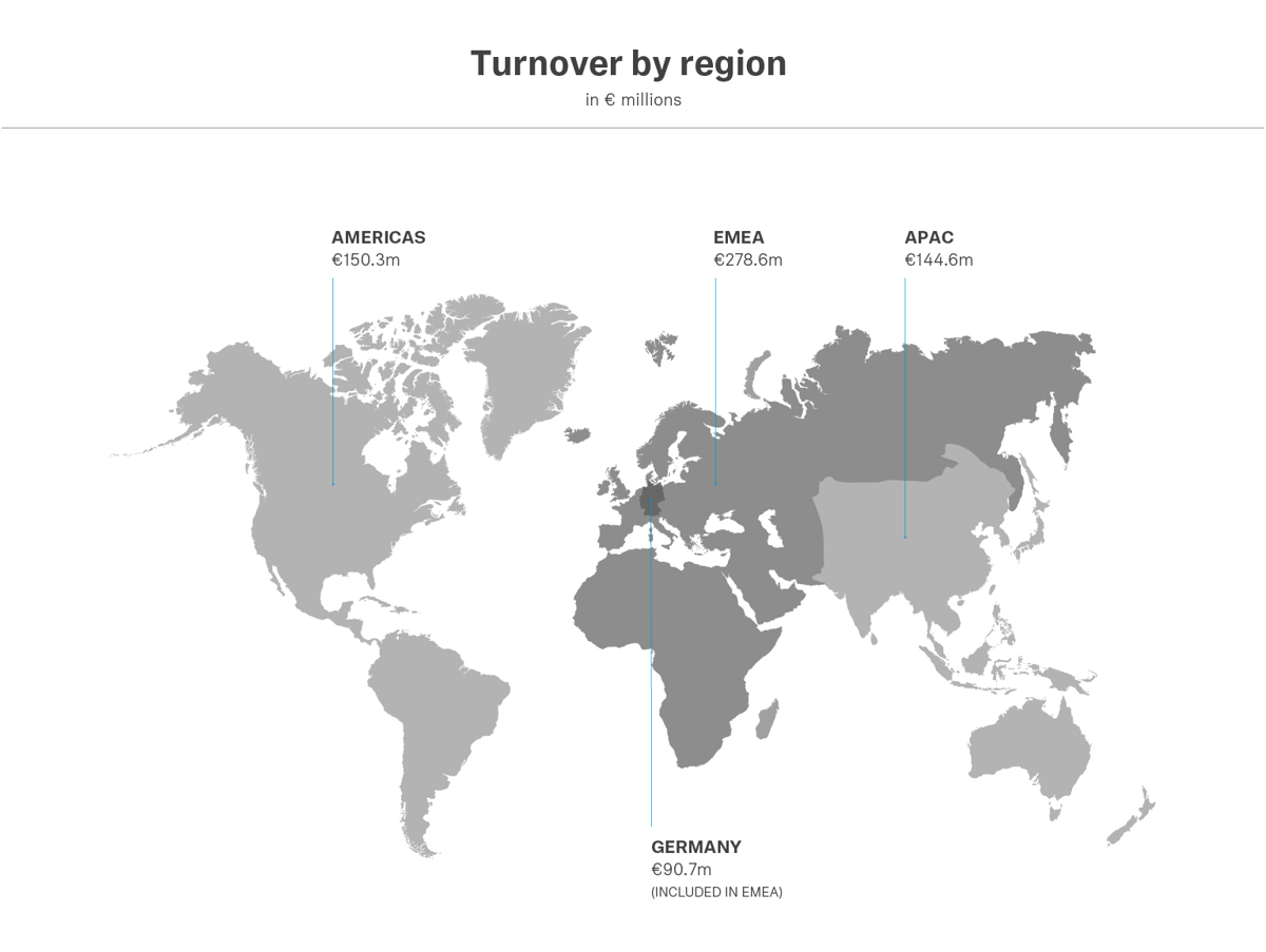 In 2020, the EMEA region continued to be the region with the highest turnover with €278.6 million. In its home market Germany, Sennheiser generated turnover of €90.7 million. In the APAC region Sennheiser generated turnover of €144.6 million and in the Americas region €150.3 million