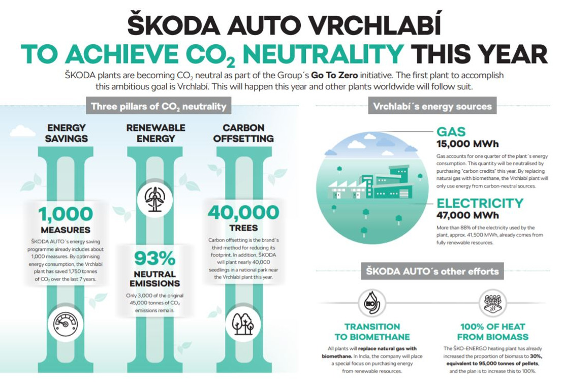 Vrchlabí plant to become first CO2-neutral ŠKODA AUTO production site by the end of the year