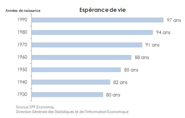 Graphique 2 - espérance de vie