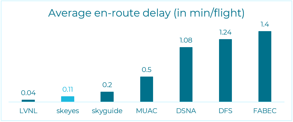 Average en-route delay in the FABEC countries (in min/flight)